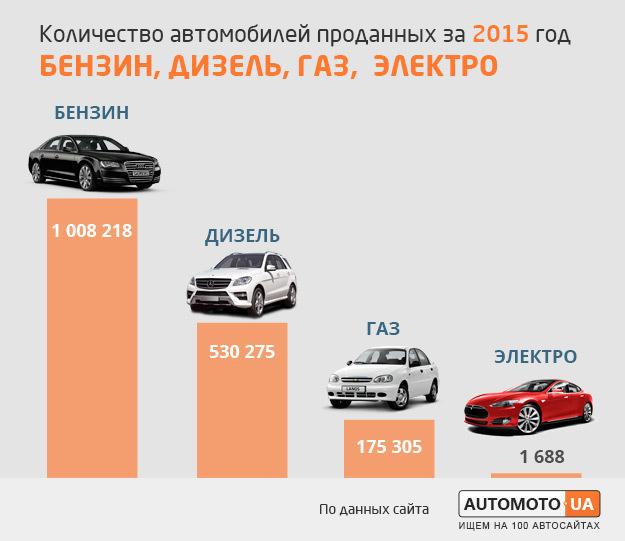 Количество проданных автомобилей